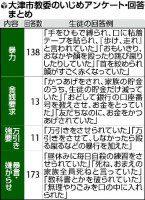 大津の中2自殺で生徒ら回答